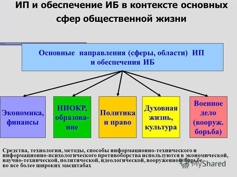 Политическая цель и основные функциональные задачи обеспечения ИПБ Главная политическая цель обеспечения информационно-психологической безопасности населения – достижение такого уровня организации их защиты от негативных информационно-психологических