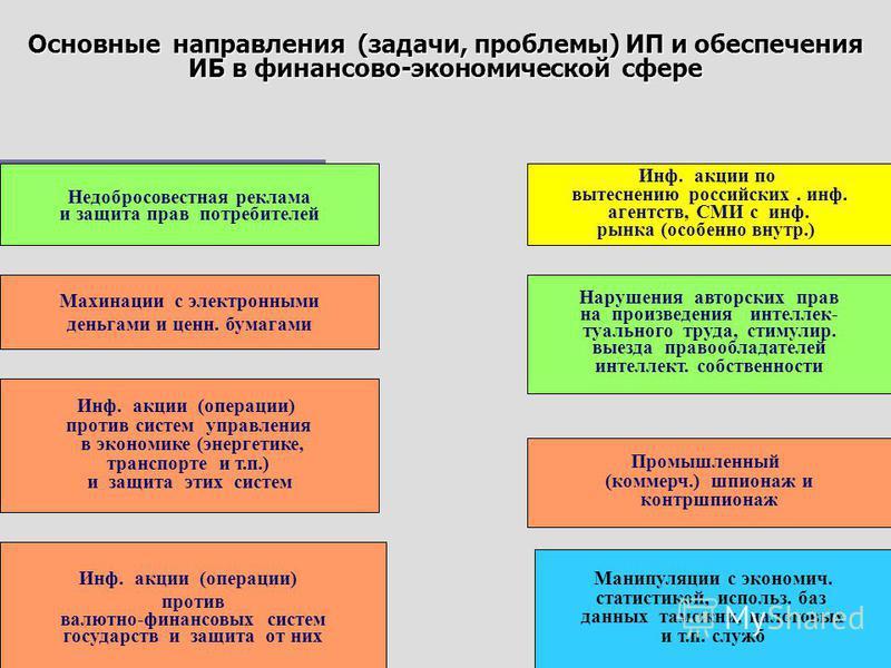 Основные направления (задачи, проблемы) ИП и обеспечения ИБ в политико-правовой сфере Компьютерная полиграфия (психологическое тестирование) Электронный контроль (кибернадзор), использование баз персональн. данных Проникновение в информ. сист. МВД, с