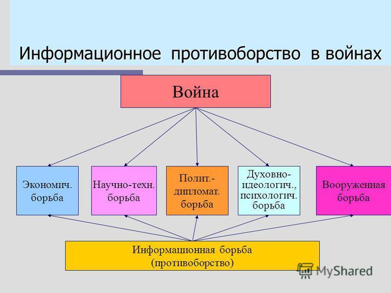 Все испытав, мы знаем сами, что в дни психических атак сердца, не занятые нами, не мешкая займет наш враг. Займет, сводя все те же счеты. Займет, засядет, нас разя. Сердца - да это же высоты, которых отдавать нельзя! Василий Федоров, советский поэт