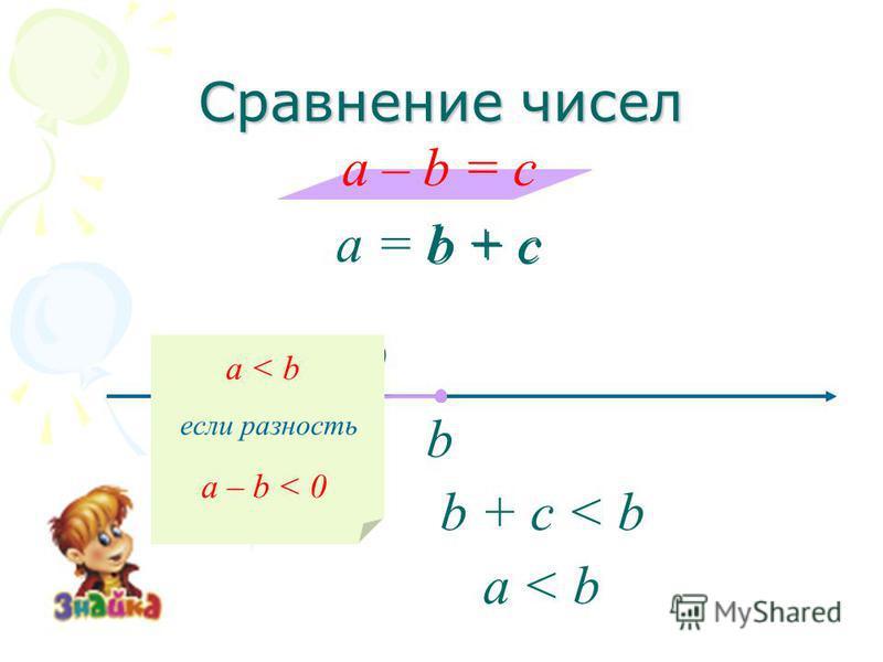 Сравнение чисел a – b = c a = b + c b b + c c < 0 b + c < b a < b если разность a – b < 0