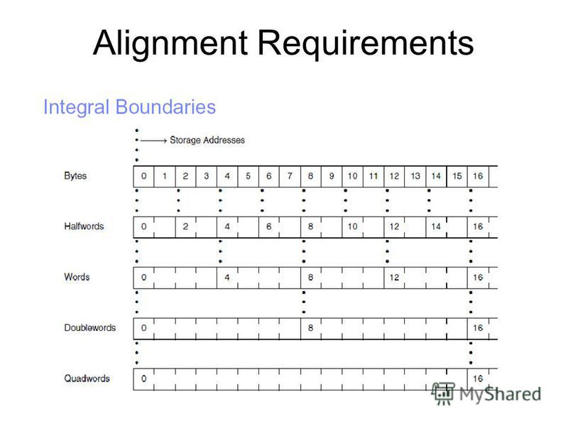Alignment Requirements