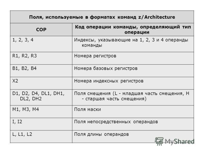 Поля, используемые в форматах команд z/Architecture COP Код операции команды, определяющий тип операции 1, 2, 3, 4Индексы, указывающие на 1, 2, 3 и 4 операнды команды R1, R2, R3Номера регистров B1, B2, B4Номера базовых регистров X2Номера индексных ре