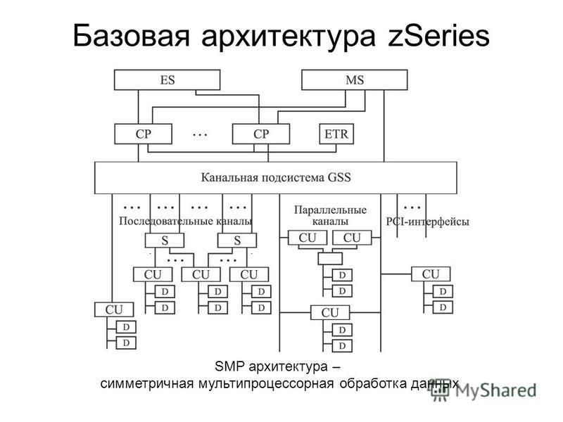 Базовая архитектура zSeries SMP архитектура – симметричная мультипроцессорная обработка данных
