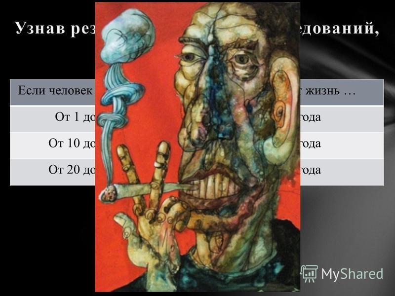 Если человек курить в день …Он сокращает жизнь … От 1 до 9 сигарет На 4,6 года От 10 до 19 сигарет На 5,5 года От 20 до 39 сигарет На 6,2 года
