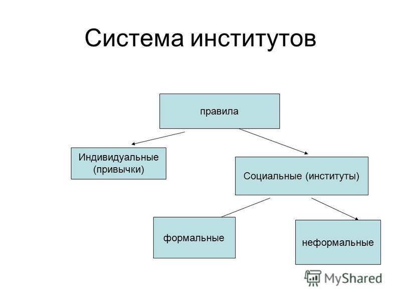 Система институтов правила Индивидуальные (привычки) Социальные (институты) формальные неформальные