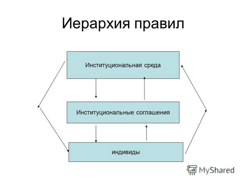 Иерархия правил Институциональная среда Институциональные соглашения индивиды