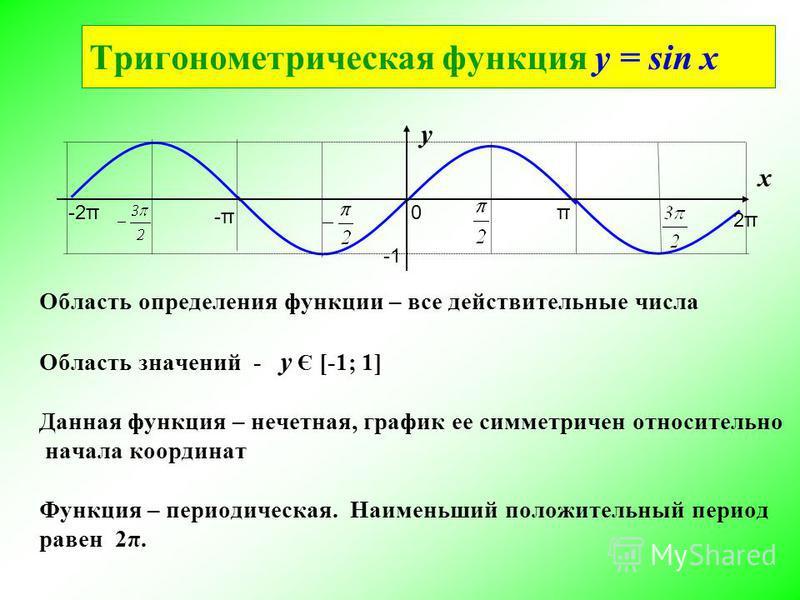 Тригонометрическая функциия y = sin x π 2π2π 0 -π-π -2π у х Область определения функциии – все действительные числа Область значений - у Є [-1; 1] Данная функциия – нечетная, график ее симметричен относительно начала координат Функция – периодическая