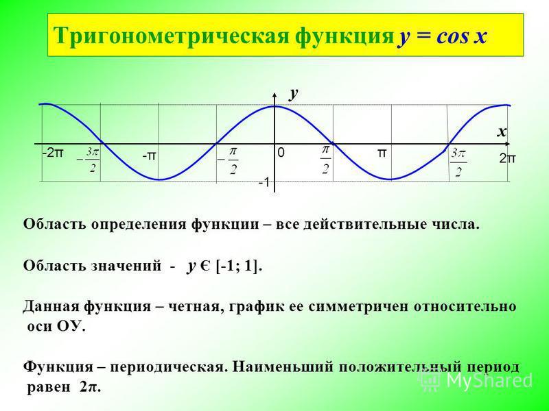 Тригонометрическая функциия y = cos x π 2π2π 0 -π-π -2π у х Область определения функциии – все действительные числа. Область значений - у Є [-1; 1]. Данная функциия – четная, график ее симметричен относительно оси ОУ. Функция – периодическая. Наимень