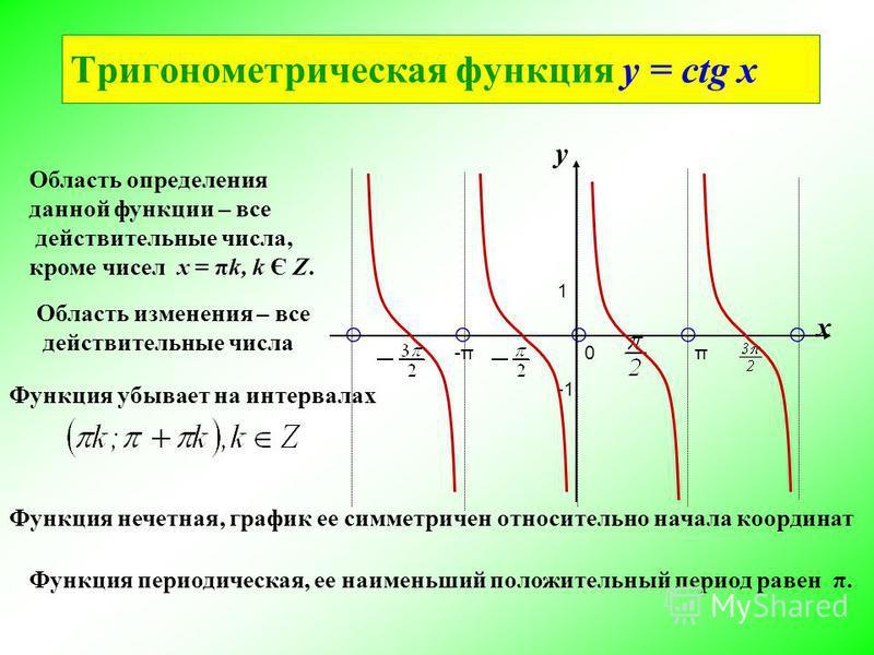 Область определения данной функциии – все действительные числа, кроме чисел х = πk, k Є Z. 1 у х π0-π-π Тригонометрическая функциия y = сtg x Область изменения – все действительные числа Функция убывает на интервалах Функция периодическая, ее наимень
