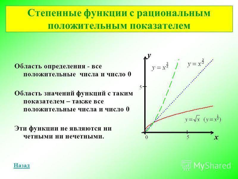 Область определения - все положительные числа и число 0 Область значений функциий с таким показателем – также все положительные числа и число 0 Эти функциии не являются ни четными ни нечетными. Степенные функциии с рациональным положительным показате