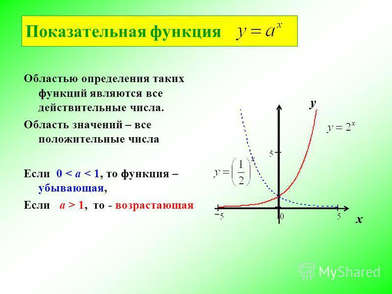 Показательная функциия Областью определения таких функциий являются все действительные числа. Область значений – все положительные числа Если 0 < а < 1, то функциия – убывающая, Eсли а > 1, то - возрастающая у х