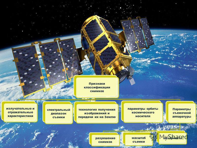 Признаки классификации снимков излучательные и отражательные характеристики спектральный диапазон съемки технология получения изображений и передачи их на Землю параметры орбиты космического носителя Параметры съемочной аппаратуры разрешение снимков