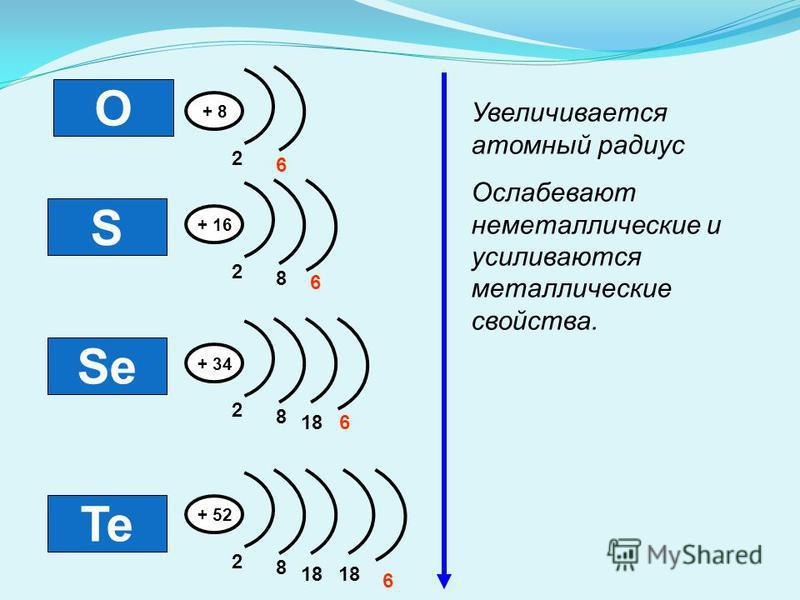 O S Se Te + 8 2 6 + 16 2 8 6 + 34 2 8 618 + 52 2 8 6 18 Увеличивается атомный радиус Ослабевают неметаллические и усиливаются металлические свойства.
