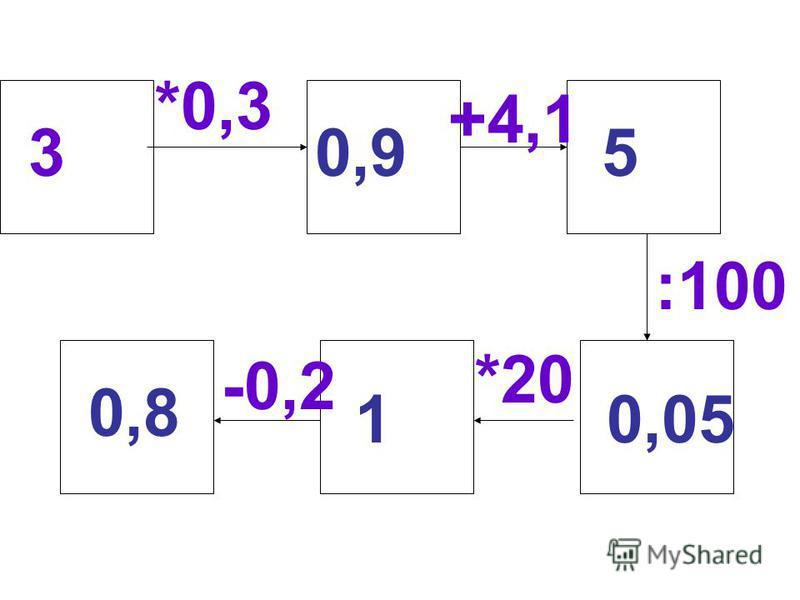 3 *0,3 +4,1 :100 *20 -0,2 0,95 0,051 0,8