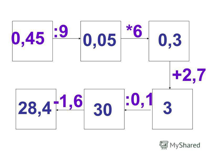 0,45 :9 *6 +2,7 :0,1 -1,6 0,050,3 3 30 28,4