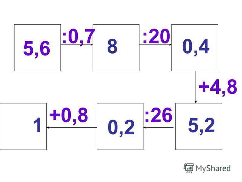 5,6 :0,7:20 +4,8 :26+0,8 80,4 5,2 0,2 1
