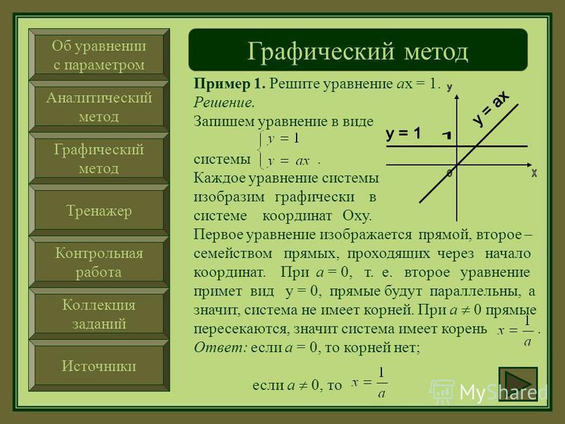 Об уравнении с параметром Аналитический метод Графический метод Тренажер Контрольная работа Коллекция заданий Источники Графический метод Геометрически каждое уравнение представляет прямую на плоскости, поэтому возможны три случая расположения двух п