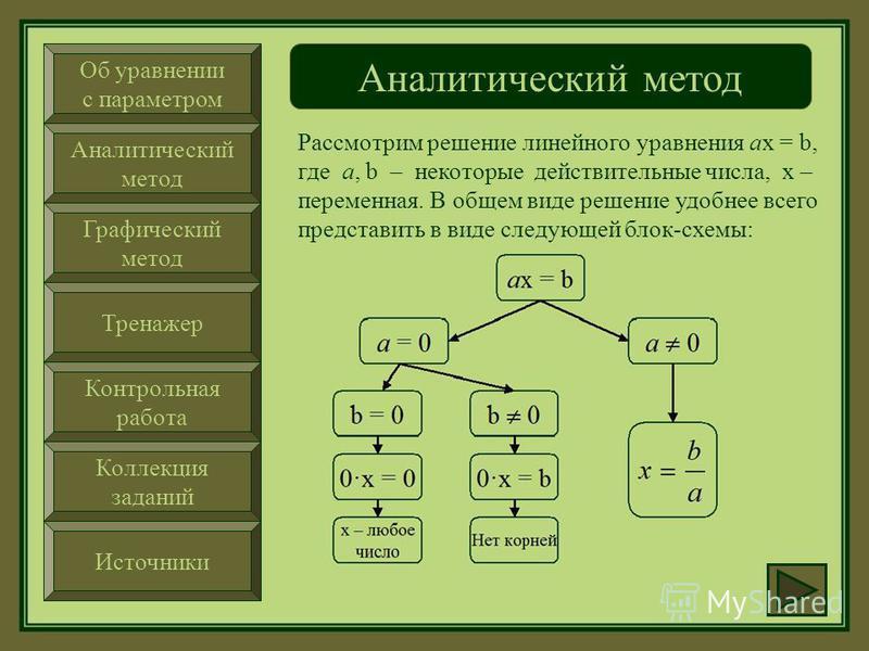Об уравнении с параметром Аналитический метод Графический метод Тренажер Контрольная работа Коллекция заданий Источники Аналитический метод Аналитический метод – это способ так называемого прямого решения, повторяющий стандартные процедуры нахождения
