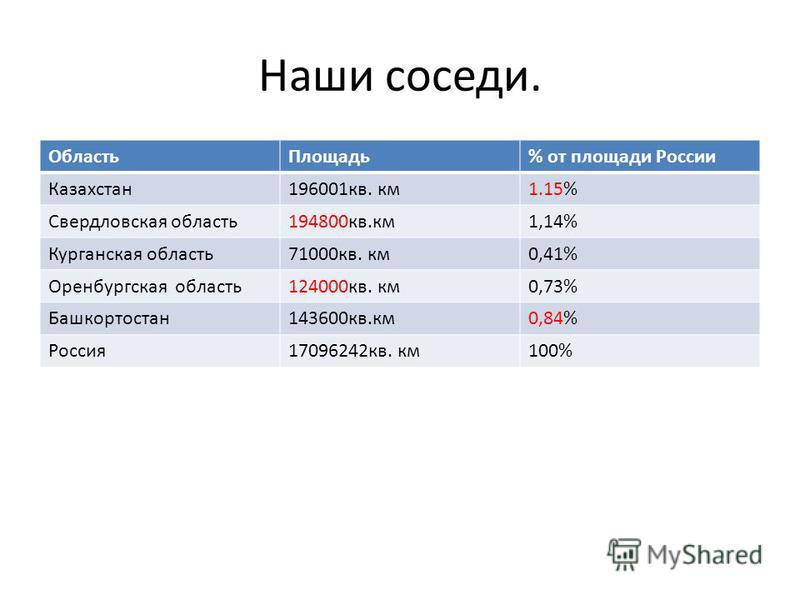 Наши соседи. Область Площадь% от площади России Казахстан 196001 кв. км 1.15% Свердловская область 194800 кв.км 1,14% Курганская область 71000 кв. км 0,41% Оренбургская область 124000 кв. км 0,73% Башкортостан 143600 кв.км 0,84% Россия 17096242 кв. к