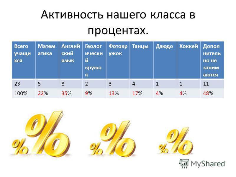 Активность нашего класса в процентах. Всего учащихся Матем атика Англий ский язык Геолог ически й кружок Фотокр ужок Танцы ДзюдоХоккей Допол нитель но не занимаются 23582341111 100%22%35%9%9%13%17%4%4%4%4%48%