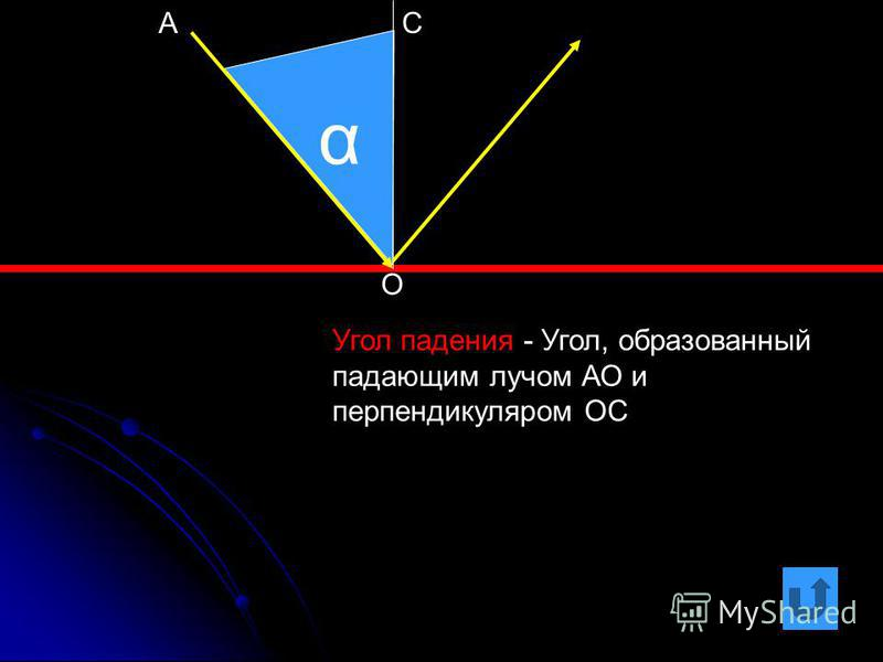 α Угол падения - Угол, образованный падающим лучом АО и перпендикуляром ОС О АС
