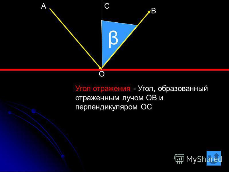 β Угол отражения - Угол, образованный отраженным лучом ОВ и перпендикуляром ОС О АС В