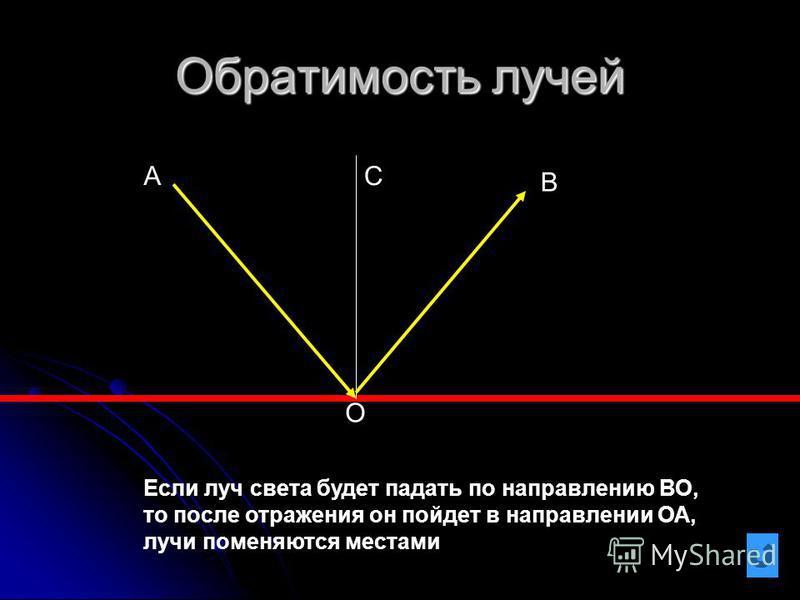 Обратимость лучей О АС В Если луч света будет падать по направлению ВО, то после отражения он пойдет в направлении ОА, лучи поменяются местами
