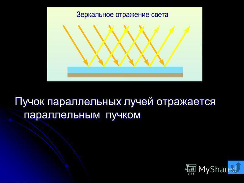 Пучок параллельных лучей отражается параллельным пучком