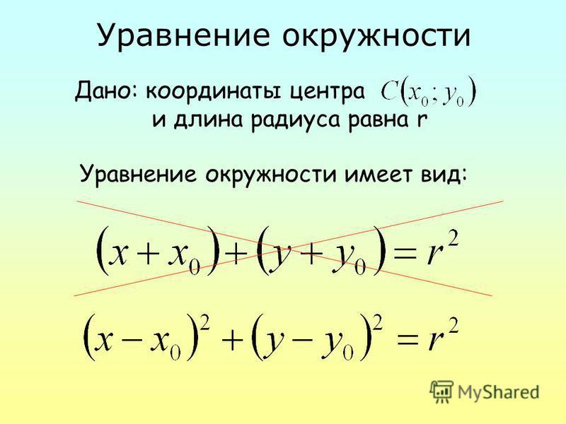 Уравнение окружности Дано: координаты центра и длина радиуса равна r Уравнение окружности имеет вид: