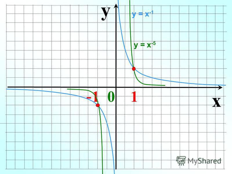 y x - 1 0 1 у = х -1 у = х -5