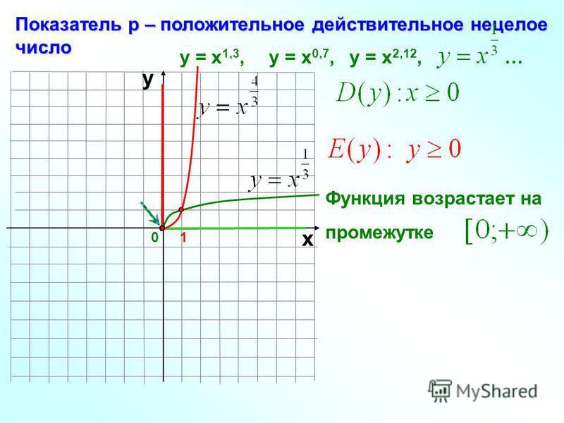 0 Показатель р – положительное действительное нецелое число 1 х у у = х 1,3, у = х 0,7, у = х 2,12, … Функция возрастает на промежутке