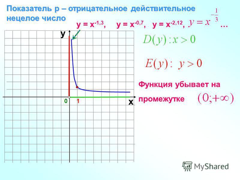 0 Показатель р – отрицательное действительное нецелое число 1 х у у = х -1,3, у = х -0,7, у = х -2,12, … Функция убывает на промежутке
