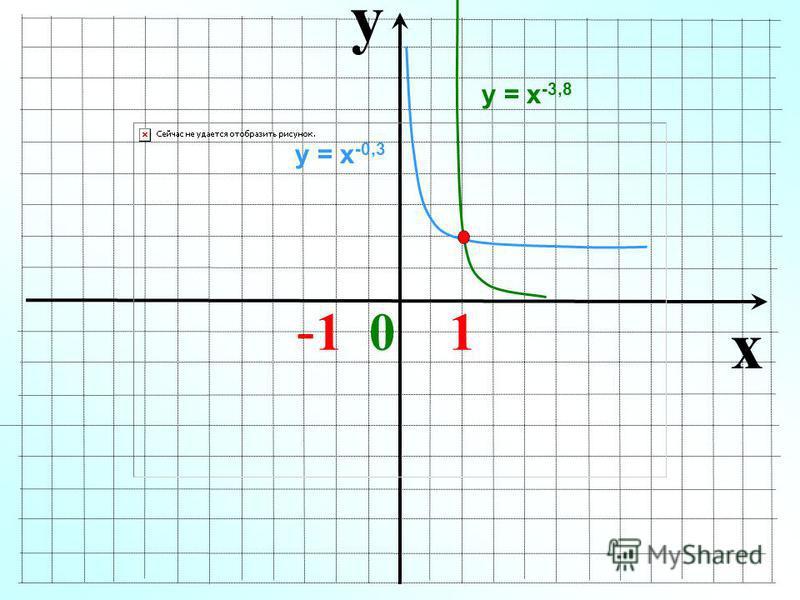 y x - 1 0 1 у = х -0,3 у = х -3,8