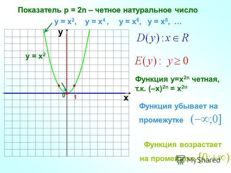 Показатель р = 2n – четное натуральное число 1 0 х у у = х 2, у = х 4, у = х 6, у = х 8, … у = х 2 Функция у=х 2n четная, т.к. (–х) 2n = х 2n Функция убывает на промежутке Функция возрастает на промежутке