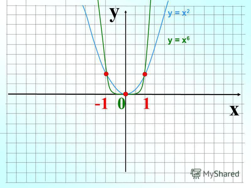 y x - 1 0 1 у = х 2 у = х 6