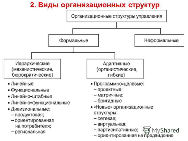 2. Виды организационных структур