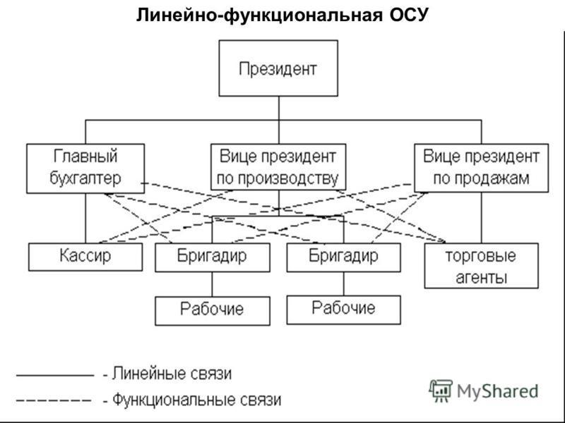 Линейно-функциональная ОСУ