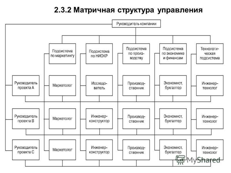 2.3.2 Матричная структура управления