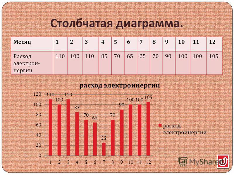 Столбчатая диаграмма. Месяц 123456789101112 Расход электрои - энергии 110100110857065257090100 105