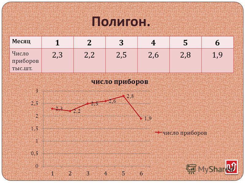 Полигон. Месяц 123456 Число приборов тыс. шт. 2,32,22,52,62,81,9