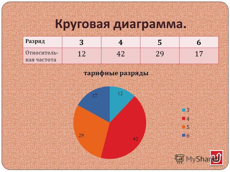 Круговая диаграмма. Разряд 3456 Относитель - ная частота 12422917
