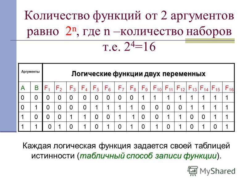 Количество функций от 2 аргументов равно 2 22 2n, где n –количество наборов т.е. 2 4 =16 Аргументы Логические функции двух переменных АВ 0 0 0 01 11 1 F1F1 F2F2 F3F3 F4F4 F5F5 F6F6 F7F7 F8F8 F9F9 F 10 F 11 F 12 F 13 F 14 F 15 F 16 0000000011111111 00