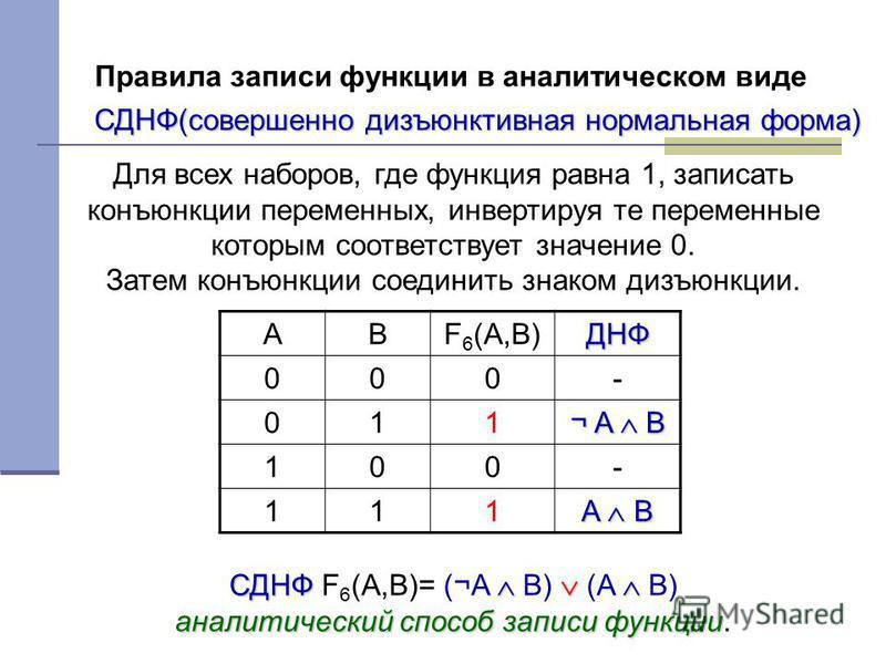 Правила записи функции в аналитическом виде Для всех наборов, где функция равна 1, записать конъюнкции переменных, инвертируя те переменные которым соответствует значение 0. Затем конъюнкции соединить знаком дизъюнкции. ABF 6 (A,B)ДНФ 000- 011 ¬ A B