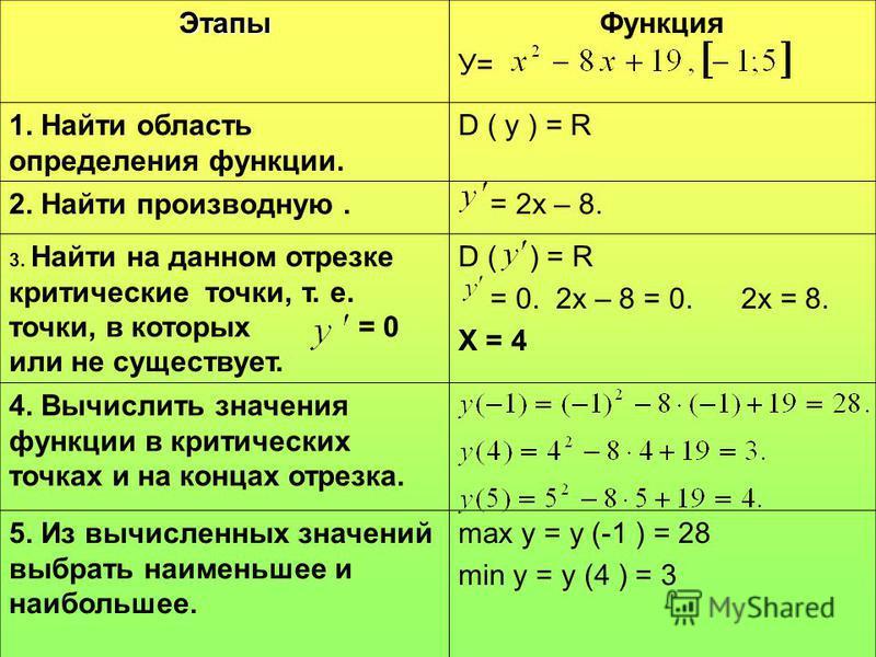 Этапы Функция У= 1. Найти область определения функции. D ( у ) = R 2. Найти производную. = 2 х – 8. 3. Найти на данном отрезке критические точки, т. е. точки, в которых = 0 или не существует. D ( ) = R = 0. 2 х – 8 = 0. 2 х = 8. Х = 4 4. Вычислить зн