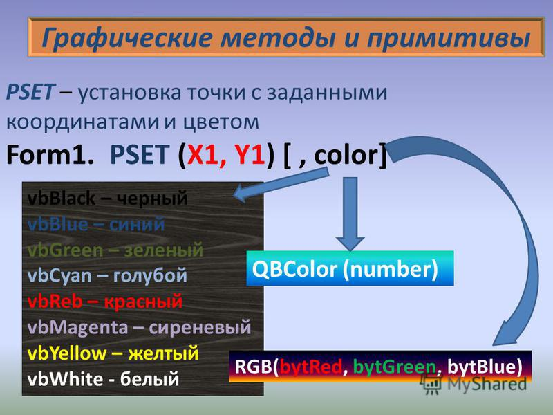 Графические методы и примитивы PSET – установка точки с заданными координатами и цветом Form1. PSET (X1, Y1) [, color] vbBlack – черный vbBlue – синий vbGreen – зеленый vbCyan – голубой vbReb – красный vbMagenta – сиреневый vbYellow – желтый vbWhite