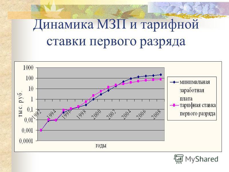 Динамика МЗП и тарифной ставки первого разряда