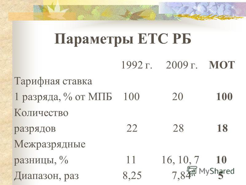 Параметры ЕТС РБ 1992 г. 2009 г. МОТ Тарифная ставка 1 разряда, % от МПБ 100 20 100 Количество разрядов 22 28 18 Межразрядные разницы, % 11 16, 10, 7 10 Диапазон, раз 8,25 7,84 5