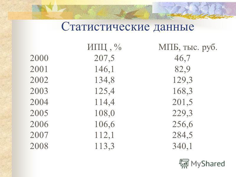 Статистические данные ИПЦ, % МПБ, тыс. руб. 2000 207,5 46,7 2001 146,1 82,9 2002 134,8 129,3 2003 125,4 168,3 2004 114,4 201,5 2005 108,0 229,3 2006 106,6 256,6 2007 112,1 284,5 2008 113,3 340,1