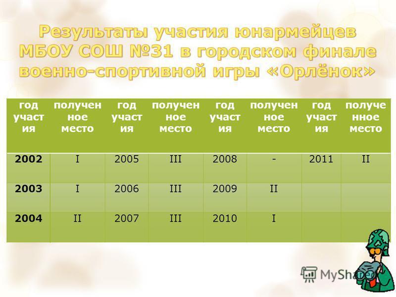год участия получен ное место год участия получен ное место год участия получен ное место год участия полученное место 2002I2005III2008-2011II 2003I2006III2009II 2004II2007III2010I