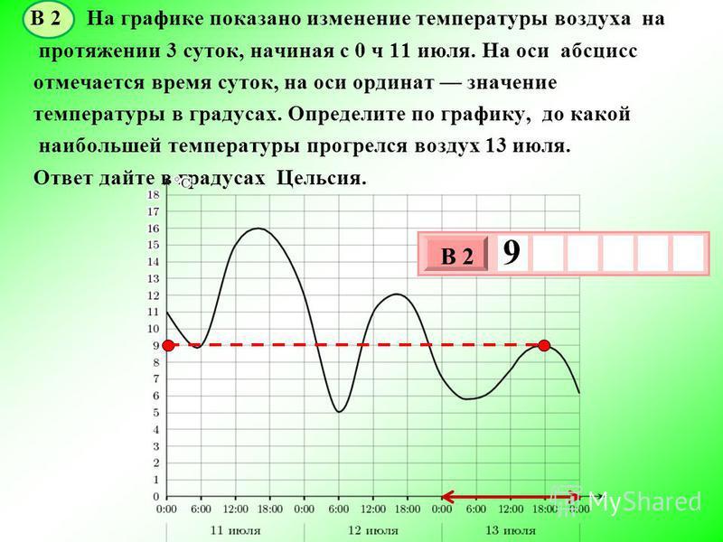 В 2 На графике показано изменение температуры воздуха на протяжении 3 суток, начиная с 0 ч 11 июля. На оси абсцисс отмечается время суток, на оси ординат значение температуры в градусах. Определите по графику, до какой наибольшей температуры прогрелс